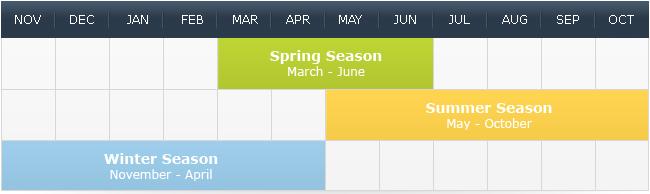 SeasonCountries